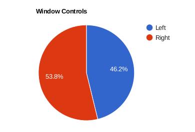 Resultados de controles de las ventanas a la izquierda o la derecha para la implementación de Ubuntu con GNOME Shell