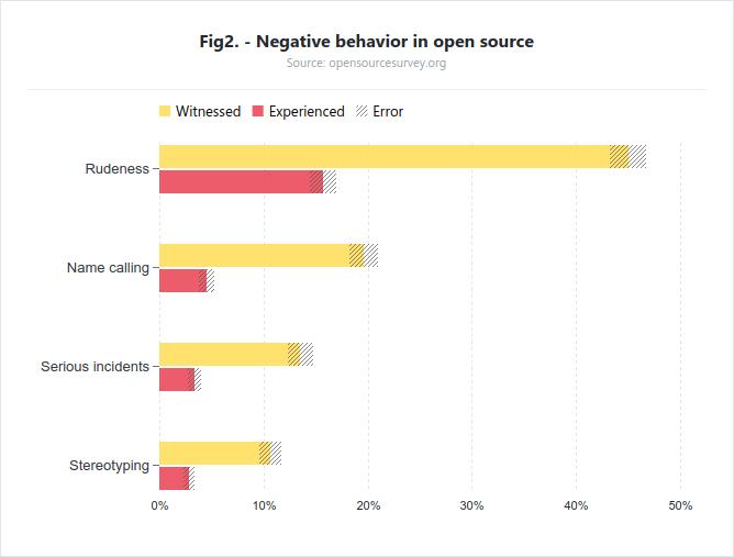 Comportamientos negativos en los proyectos Open Source