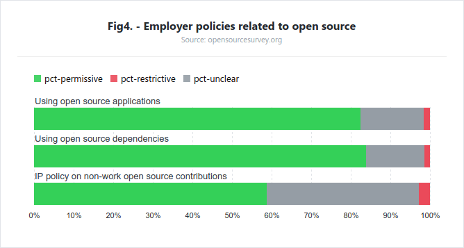 Políticas del empleador en torno al Open Source