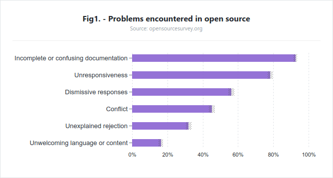 Principales problemas encontrados en los proyectos Open Source