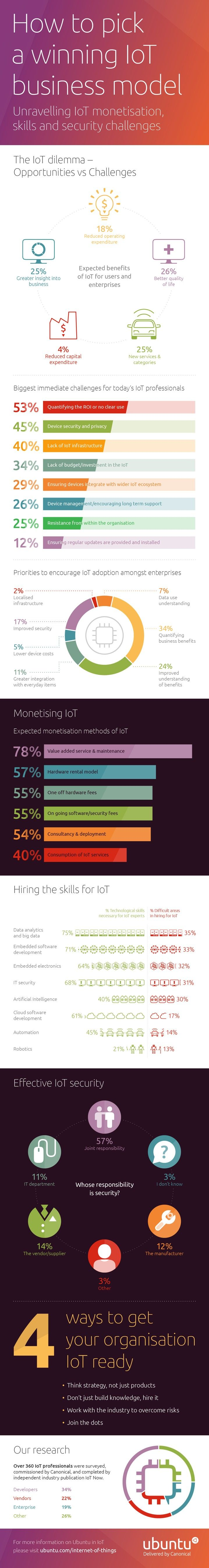 Canonical_IoT-Business-Models_infographic