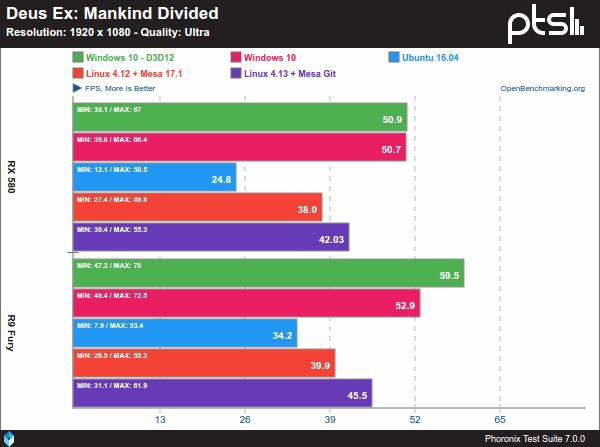 Deus Ex: Mankind Divided - Windows 10 Vs. Linux sobre AMD y 1080p