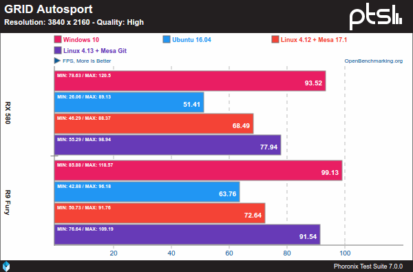 GRID Autosport - Windows 10 Vs. Linux sobre AMD y 4K