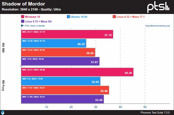 Shadow of Mordor - Windows 10 Vs. Linux sobre AMD y 4K
