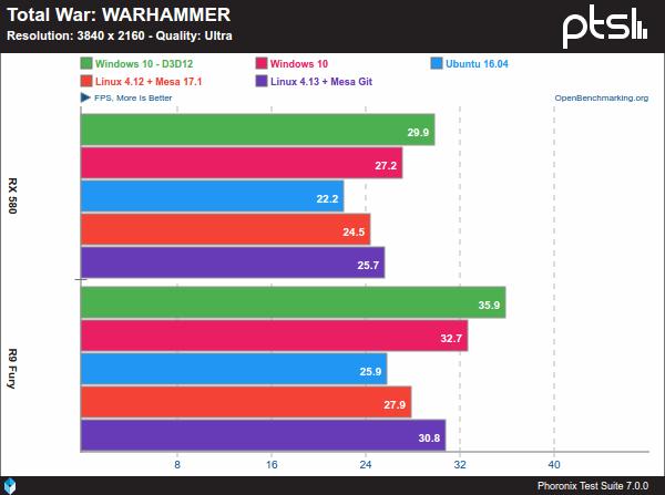 Total War: WARHAMMER - Windows 10 Vs. Linux sobre AMD y 4K