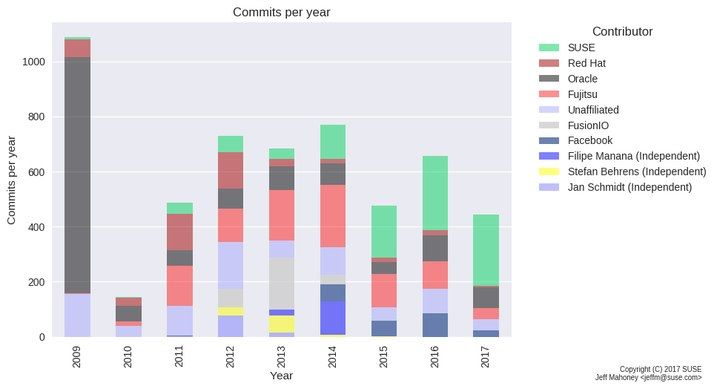commits_per_release_by_year_stacked_bar-more-history