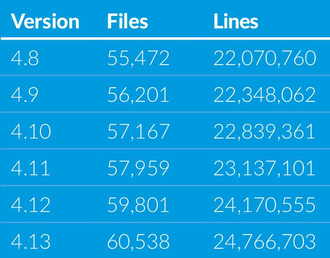 Cantidad líneas de código en el kernel Linux