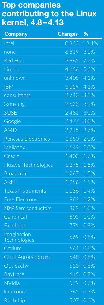 Compañías que mas contribuyen a Linux entre 4.8 y 4.13