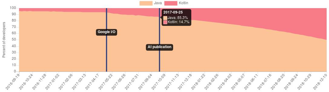 Cuotas de Java y Kotlin sobre Android a finales de septiembre de 2017