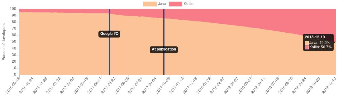 Cuotas de Java y Kotlin sobre Android pronosticadas para finales de 2018