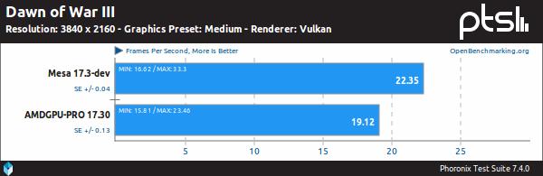 Mesa Vs. AMDGPU-PRO sobre Dawn of War III, Vulkan y 4K