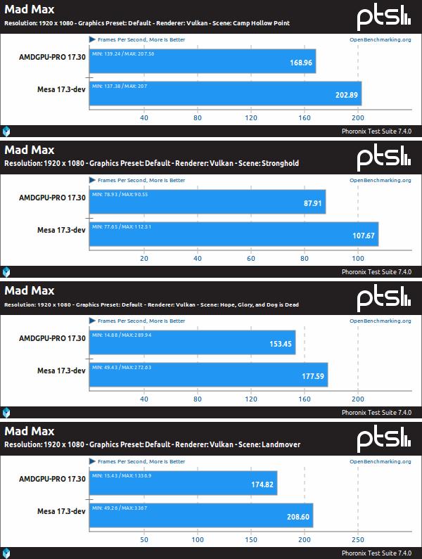 Mesa Vs. AMDGPU-PRO sobre Mad Max, Vulkan y 1080p