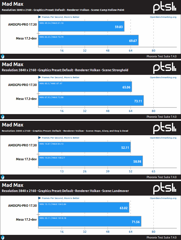 Mesa Vs. AMDGPU-PRO sobre Mad Max, Vulkan y 4K