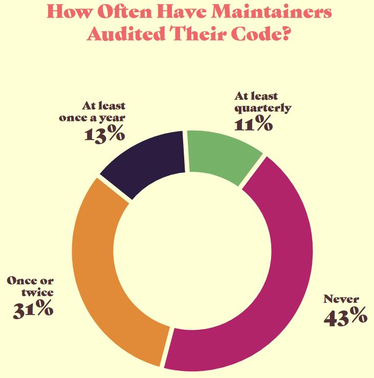 La frecuencia con la que los mantenedores de código Open Source auditan