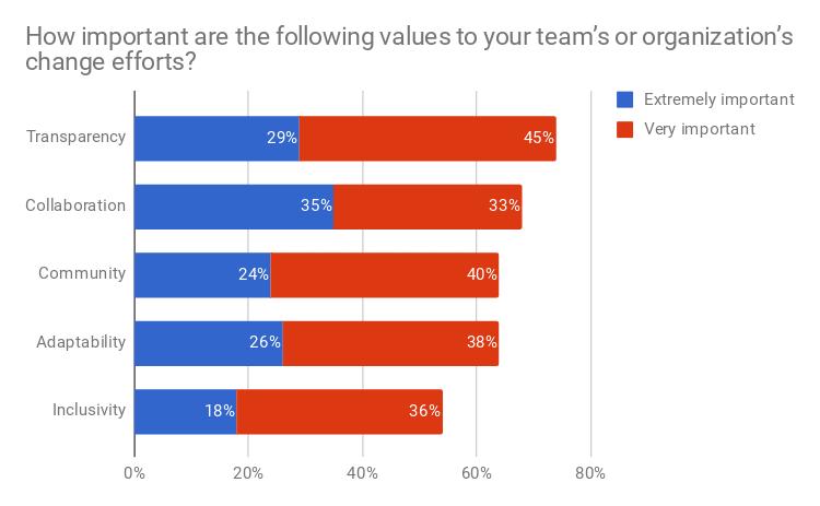 Red Hat publica los resultados de su encuesta sobre cultura Open Source