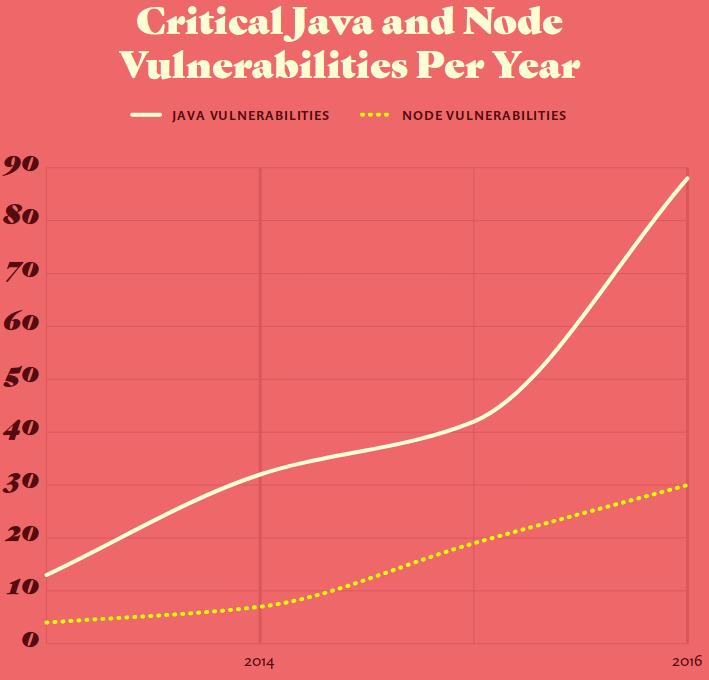 Vulnerabilidades críticas halladas en Java y Node por año