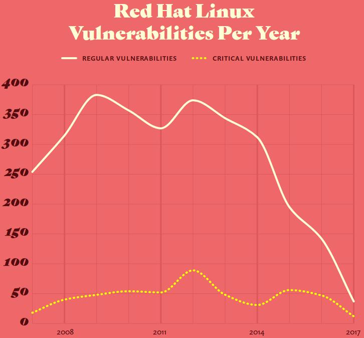 Vulnerablidades halladas en RHEL por año