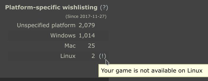 Cantidad de usuarios de Steam que desean un juego según cada sistema operativo. Esto es lo que se muestra al desarrollador.