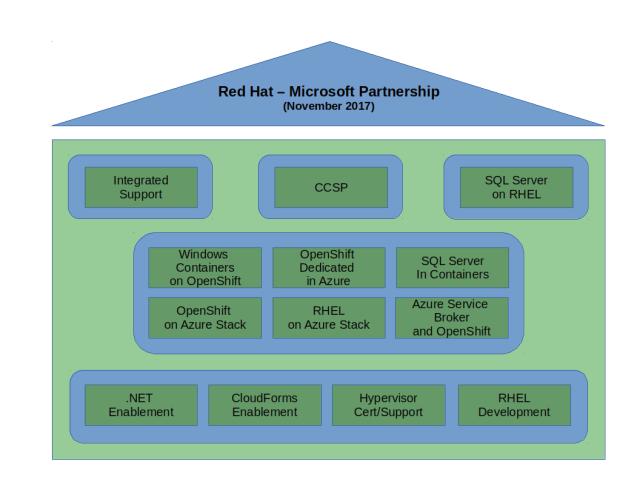 Aspectos que abarca la alianza de Red Hat y Microsoft tras la renovación de noviembre de 2017
