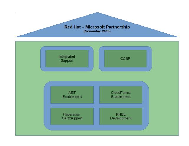 Aspectos técnicos del acuerdo de Red Hat y Microsoft en noviembre de 2015
