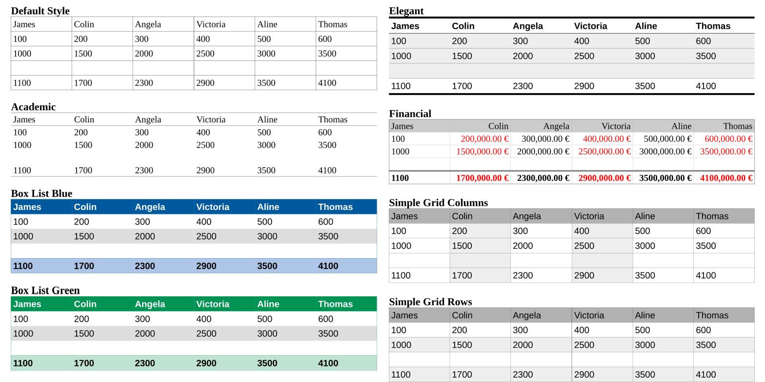 Nuevos estilos de tablas en LibreOffice 6.0