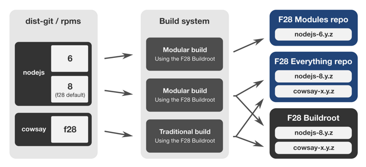 Modularidad de Fedora