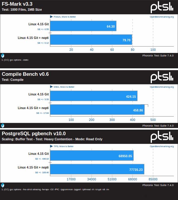 Rendimiento de Linux 4.15 con y sin el PTI de Intel