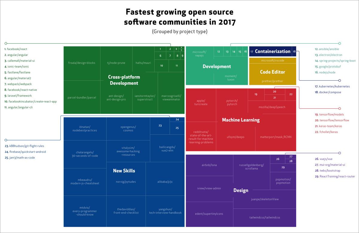 Repositorios de GitHub que más han crecido durante el año 2017