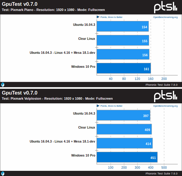 Windows 10 Pro Vs Ubuntu Vs Clear Linux sobre un IGP Coffe Lake de Intel utilizando GpuTest v0.7.0