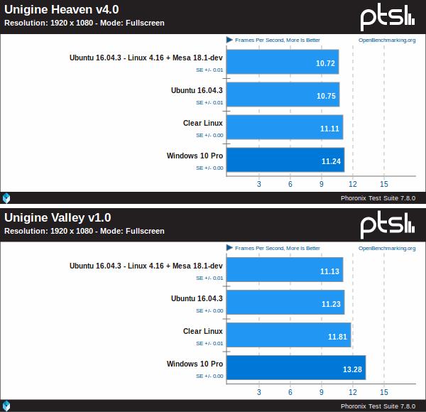 Windows 10 Pro Vs Ubuntu Vs Clear Linux sobre un IGP Coffe Lake de Intel utilizando Unigine Heaven v4.0 y Unigine Valley v1.0