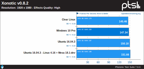Windows 10 Pro Vs Ubuntu Vs Clear Linux sobre un IGP Coffe Lake de Intel utilizando Xonotic v0.8.2