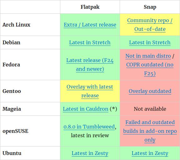 Adopción de Flatpak y Snap entre las principales distribuciones GNU/Linux 2017