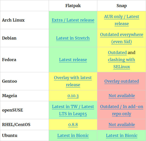 Adopción de Flatpak y Snap entre las principales distribuciones GNU/Linux 2018