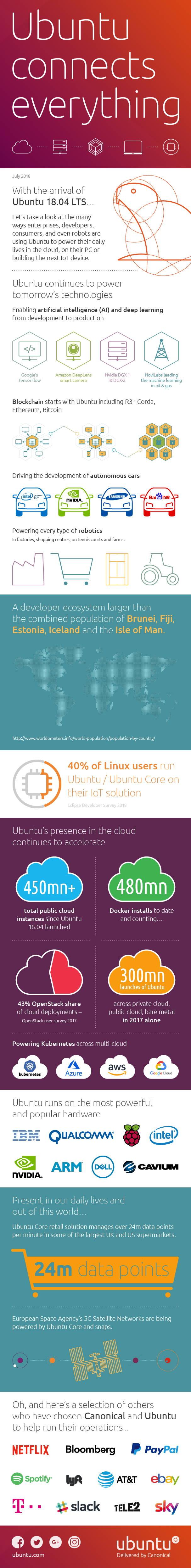 Infografía de Canonical sobre sus éxitos con Ubunut