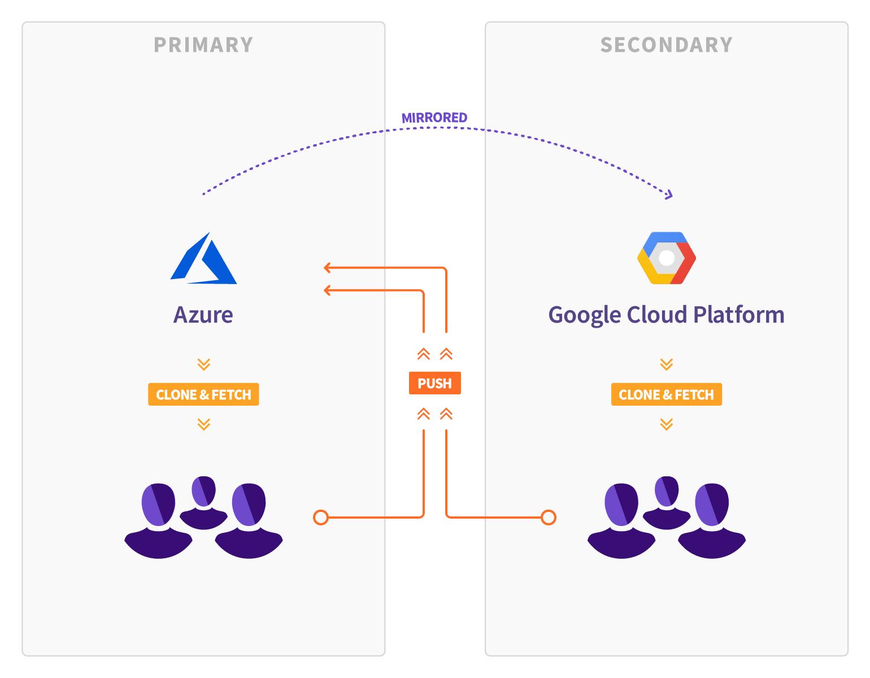 Diagrama de GitLab sobre su migración de Azure a Google Cloud Pltaform utilizando Geo