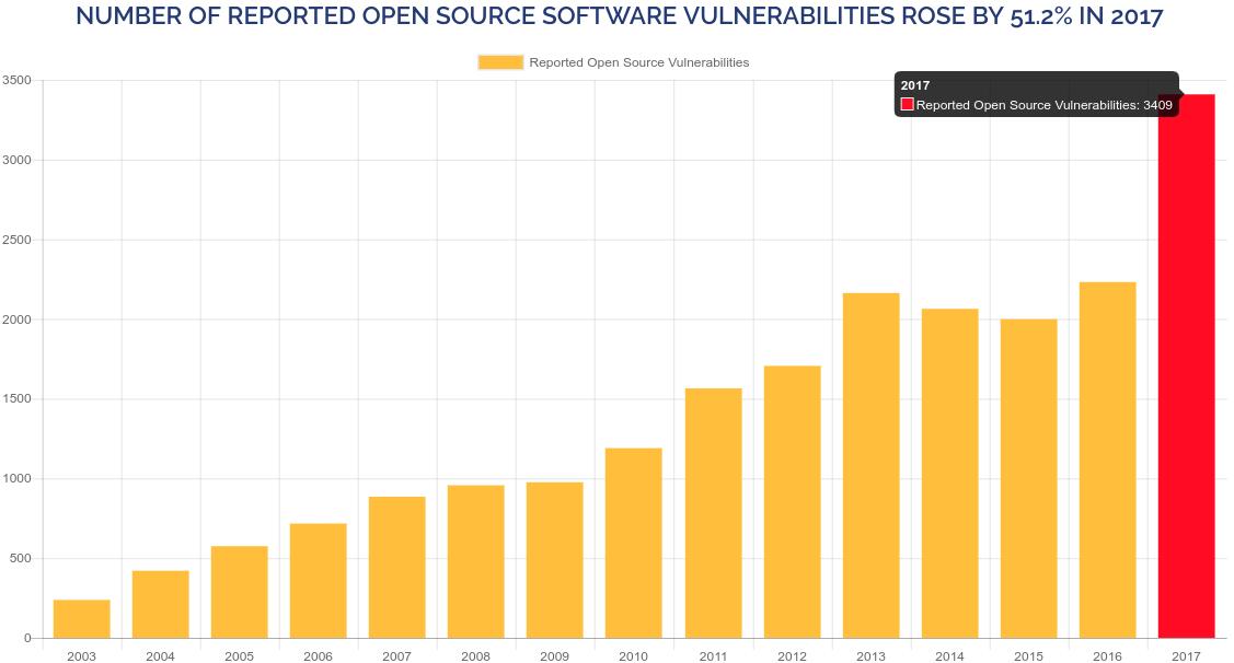 Numero de vulnerabilidades por años según WhiteSource