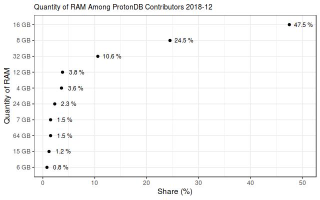 Cuota de cantidades de RAM de los contribuidores de ProtonDB en diciembre de 2018