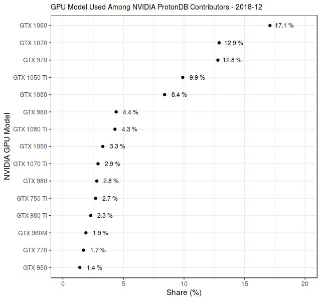 Cuota de GPU NVIDIA de los contribuidores de ProtonDB en diciembre de 2018