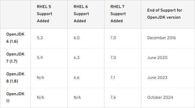 Ciclos de vida de las versiones de OpenJDK en Red Hat Enterprise Linux (RHEL)