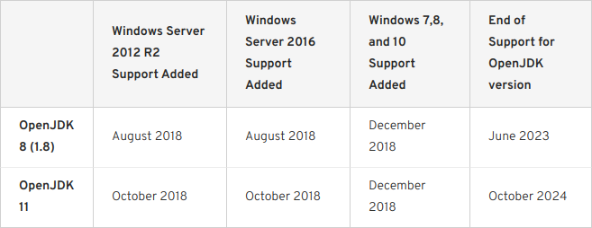 Ciclos de vida de las versiones de OpenJDK en Windows