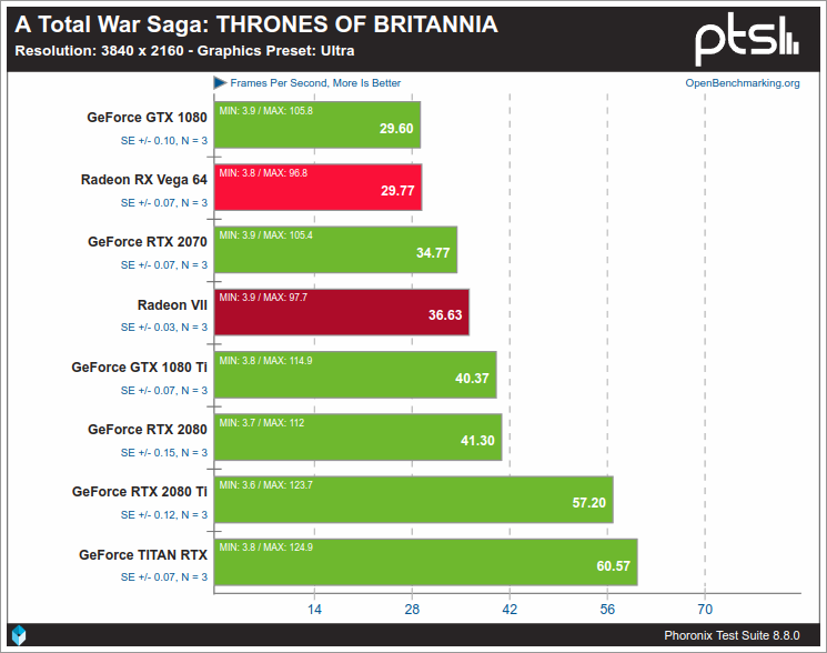 A Total War Saga: THRONES OF BRITANNIA para Linux