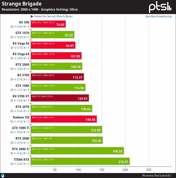 AMD Radeon RX 5700 vs NVIDIA en Linux - Strange Brigade (1440p con Steam Play + DXVK)