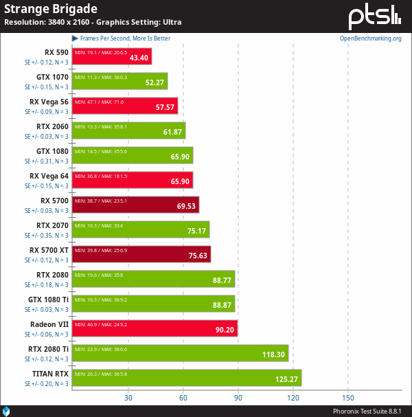 AMD Radeon RX 5700 vs NVIDIA en Linux - Strange Brigade (4K con Steam Play + DXVK)