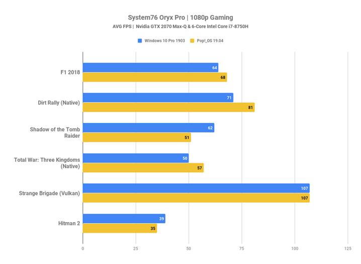 Resultados obtenidos por Jason Evangelho de Forbes al comparar Pop!_OS 19.04 (Linux) y Windows 10 ejecutando videojuegos