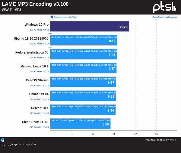 Linux Vs Windows - LAME MP3 Encoding