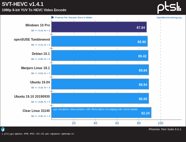 Linux Vs Windows - SVT-HEVC