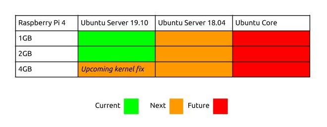Hoja de ruta de soporte de Raspberry Pi 4 en Ubuntu Server 19.10, Ubuntu Server 18.04 y Ubuntu Core