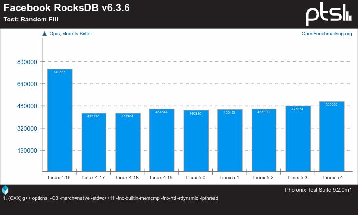 Linux 4.16 contra Linux 5 con el banchmark Facebook RockDB según Phoronix