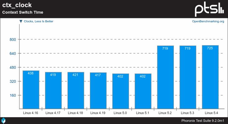 Linux 4.16 contra Linux 5 con el banchmark ctx_rock según Phoronix