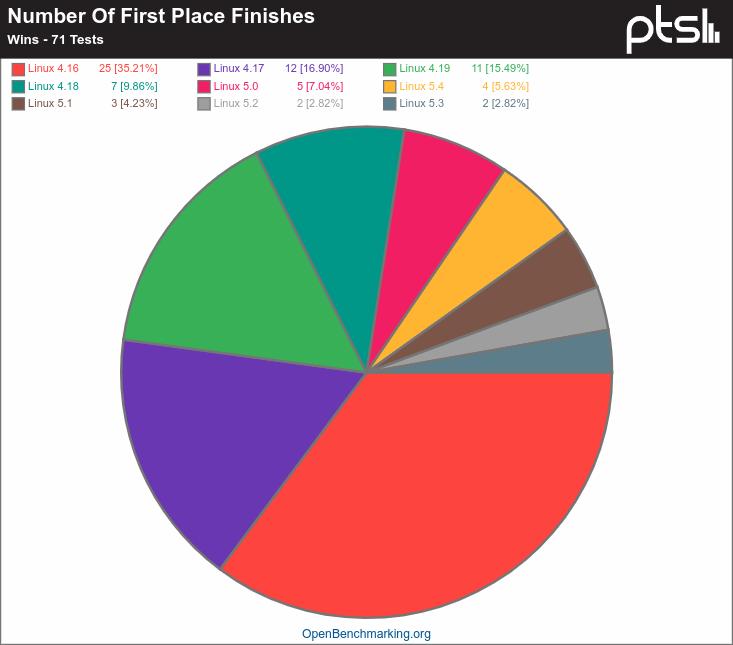 Linux 4.16 contra Linux 5 y la cantidad de veces que cada kernel se ha hecho con el primer puesto según Phoronix